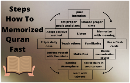 Steps how to memorize Holy Quran fast: